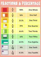 affiche éducative de fraction et de pourcentage pour les enfants vecteur