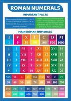 affiche éducative en chiffres romains pour enfants vecteur