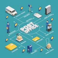 organigramme isométrique du service postal du bureau de poste vecteur