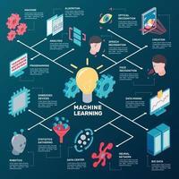 organigramme isométrique d'apprentissage automatique vecteur