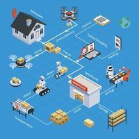 organigramme isométrique de logistique automatique et de livraison vecteur