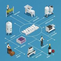 organigramme isométrique de la production de vin vecteur