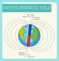 champ magnétique terrestre ou champ géomagnétique pour l'éducation