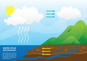 Illustration de cercle de l'eau vecteur