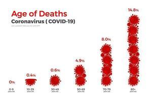 Graphique des statistiques de décès de covid-19 vecteur