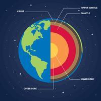 Illustration vectorielle de la structure de la Terre