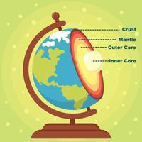 Structure de la Terre vecteur