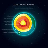 Structure de l'illustration des détails de la Terre vecteur