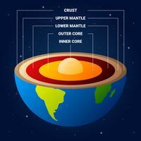 Illustration vectorielle de la structure de la Terre vecteur