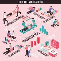 illustration vectorielle de premiers secours infographie isométrique vecteur