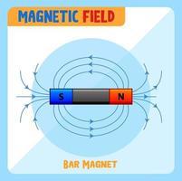 champ magnétique de l'aimant en barre vecteur