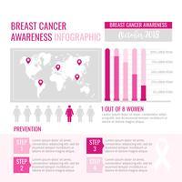 Infographie de sensibilisation au cancer du sein Vector