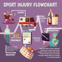 illustration vectorielle de sport trauma plat organigramme vecteur