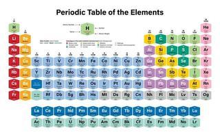 tableau périodique des éléments vecteur