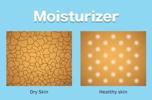 hydratant et peau sèche et peau saine vecteur