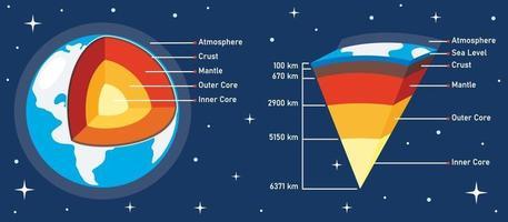 la structure de la planète terre vecteur