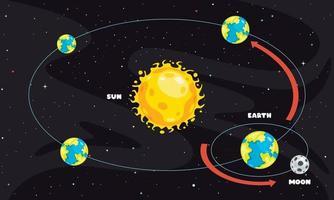 mouvement de la terre et du soleil vecteur