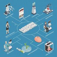 illustration vectorielle de médecine future technologie organigramme vecteur