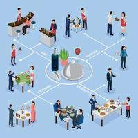 illustration vectorielle de restauration banquet organigramme isométrique vecteur