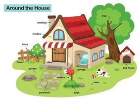 vocabulaire autour de la maison vector illustration
