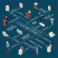 illustration vectorielle d'organigramme isométrique de vote aux élections vecteur