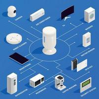 Internet des objets infographie isométrique vector illustration