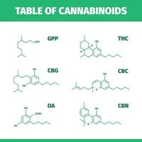 formule moléculaire des symboles médicinaux de la chimie des drogues du cannabis vecteur