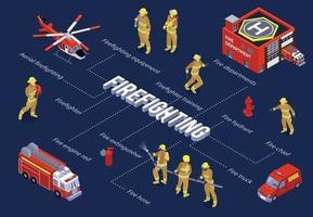 organigramme isométrique de lutte contre les incendies vecteur