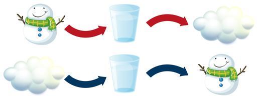 Diagramme montrant un bonhomme de neige et de l'eau douce vecteur