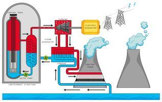 Diagramme montrant la réaction nucléaire vecteur
