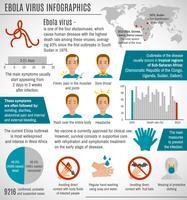 Infographie du virus Ebola