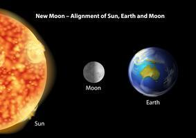 Alignement Terre, Lune et Soleil vecteur