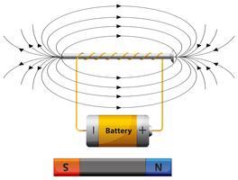 Schéma montrant le champ magnétique avec la batterie vecteur