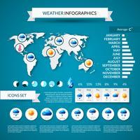 Ensemble d'infographie météo