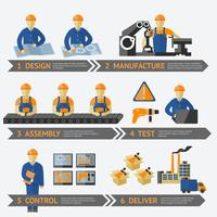Processus de production en usine infographique