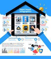 Infographie de maison intelligente