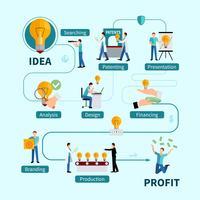 Organigramme à plat des avantages de la protection de la propriété intellectuelle