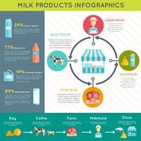 Affiche de mise en page infographique de produits laitiers laitiers