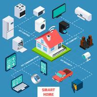 Icône d'organigramme isométrique maison intelligente