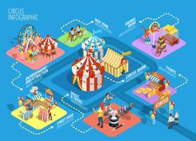 Affiche d'organigramme infographique isométrique de Travel Circus