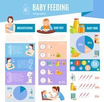 Affiche de mise en page infographique d'informations sur l'alimentation du bébé