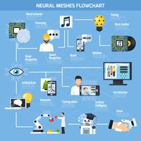 Organigramme des mailles neuronales