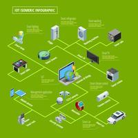Bannière isométrique d'infographie de l'Internet des objets