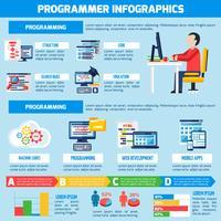 Programmeur infographie mise en page à plat vecteur