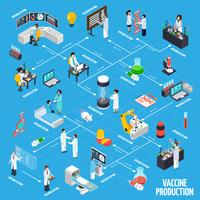 Présentation infographique de la production de vaccins