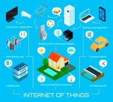 Affiche infographique isométrique d'objets Internet