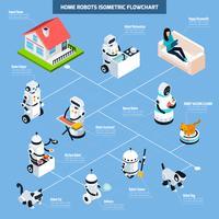 Organigramme isométrique des robots domestiques vecteur