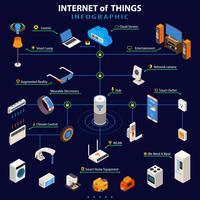 Affiche infographique isométrique de l'Internet des objets