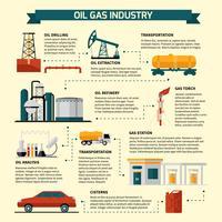 Organigramme de l'industrie du gaz et du pétrole vecteur