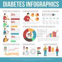 Disposition d'infographie de diabète